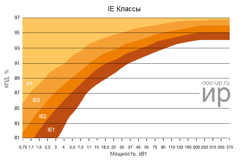 IEC 60034-31